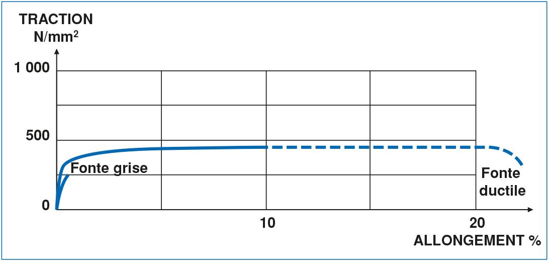 comparaison fonte grise ductile gs