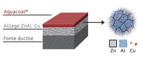 revêtement extérieur zinc aluminium tuyau fonte